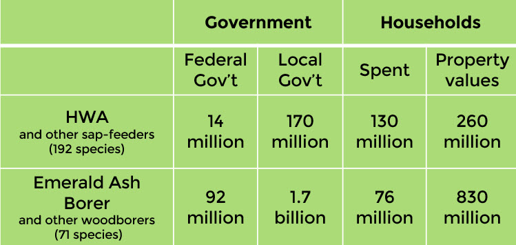 economic impact table